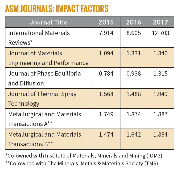 ASM International CEO Corner: Impact Factors on the Rise for